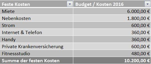 Finanzplanjährliche Ausgaben