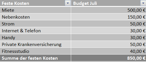 Finanzplan monatliche Ausgaben