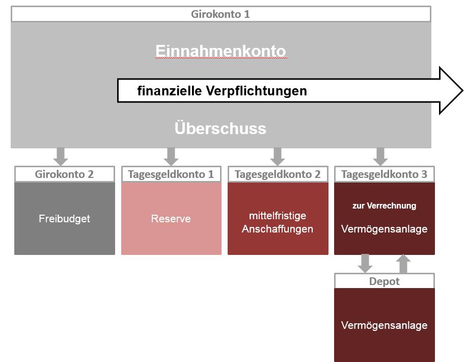 Uebersichtsgrafik Kontenstruktur Gesamt