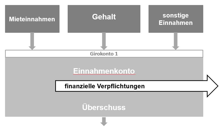 Uebersicht Einnahmenkonto