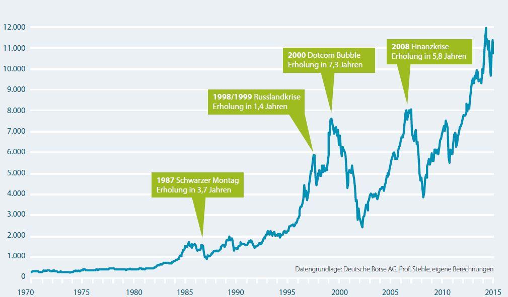 Börse Daxerholungszeit