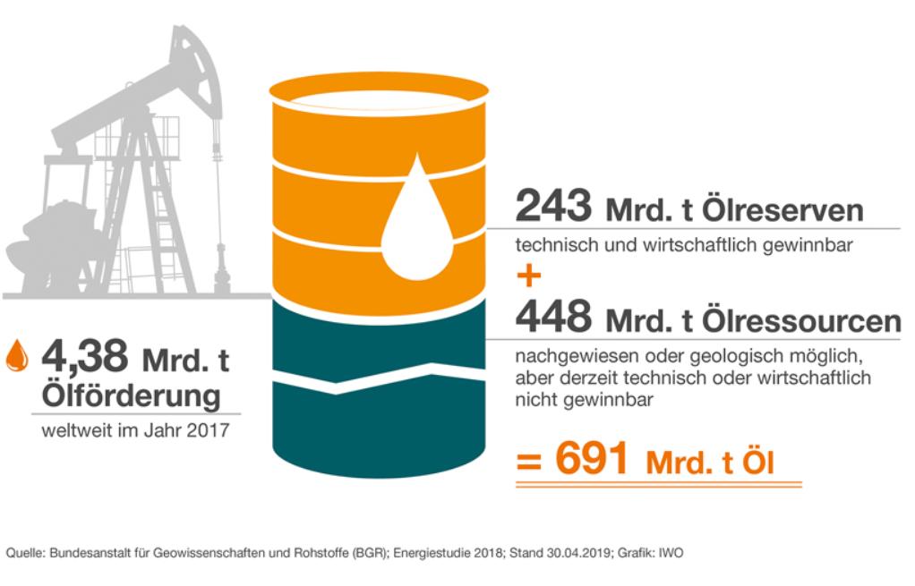 Oel und Gas - weltweite Oelvorkommen