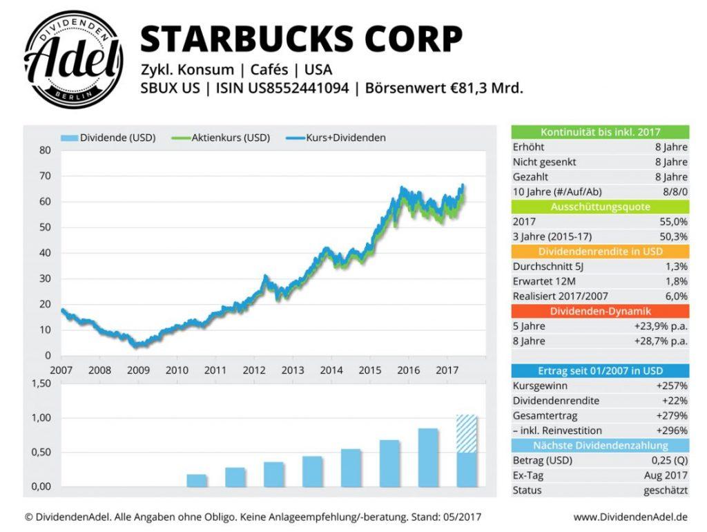 Dividendenadel-Starbucks
