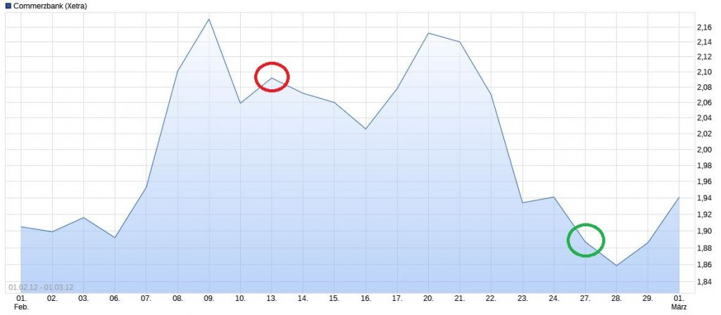 Chart-Commerzbank