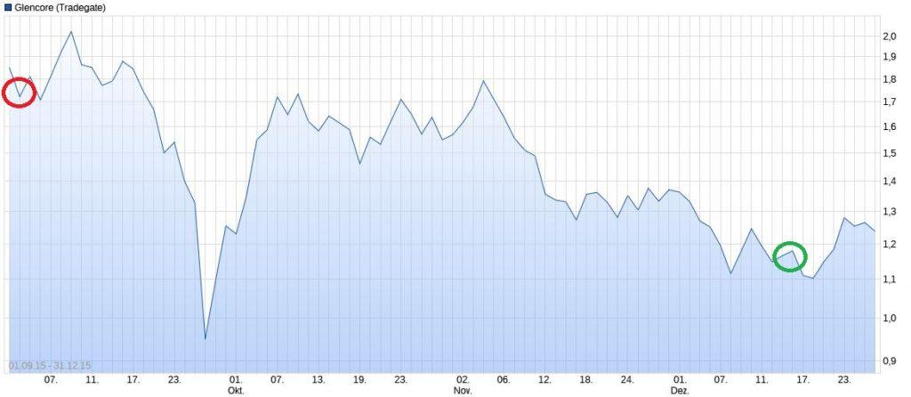 Chart-Glencore