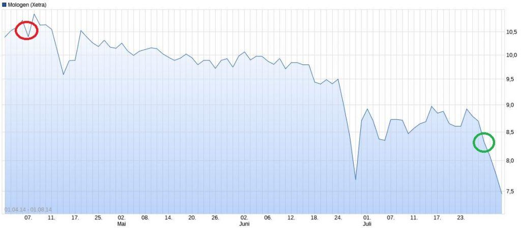 Chart-Mologen