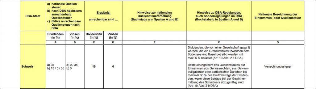 Quellensteuer Schweiz