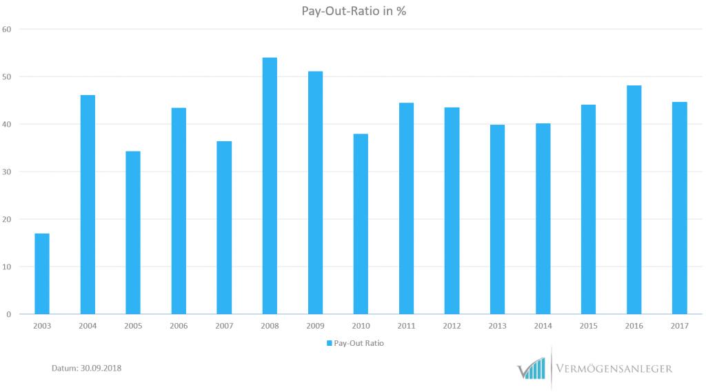 Grafik-Payoutratio