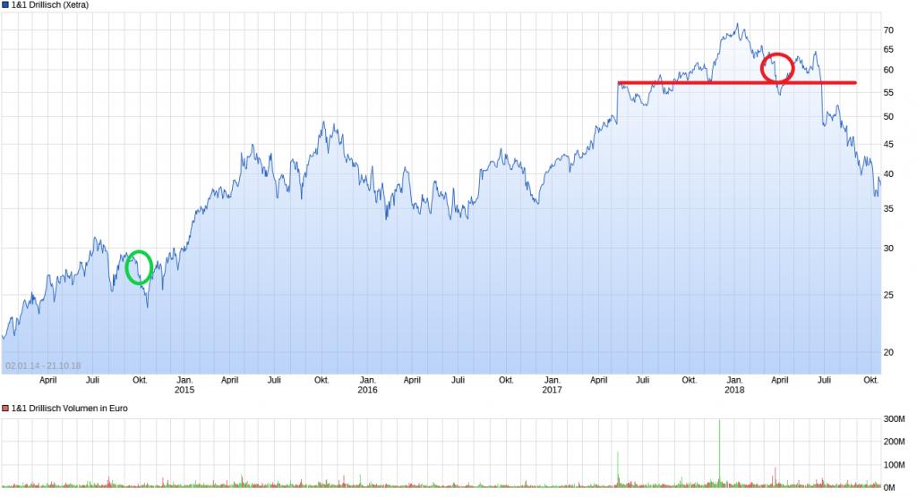 Chart_Drillisch