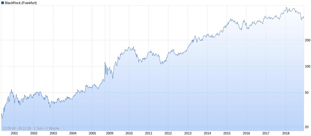 Chart langfristig Blackrock