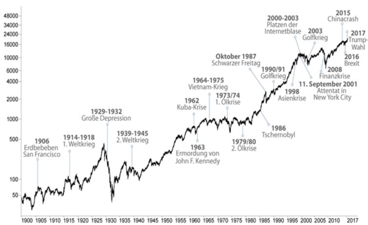 Entwicklung des Dow Jones langfristig