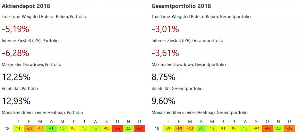 Depot-Ergebnis 2018