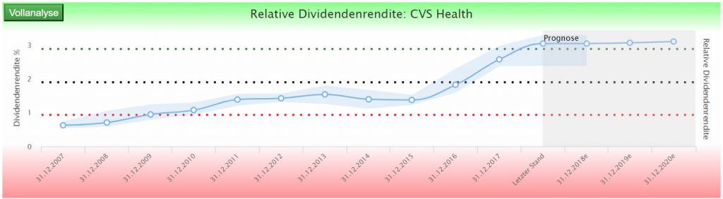 relative Dividendenrendite CVS Health