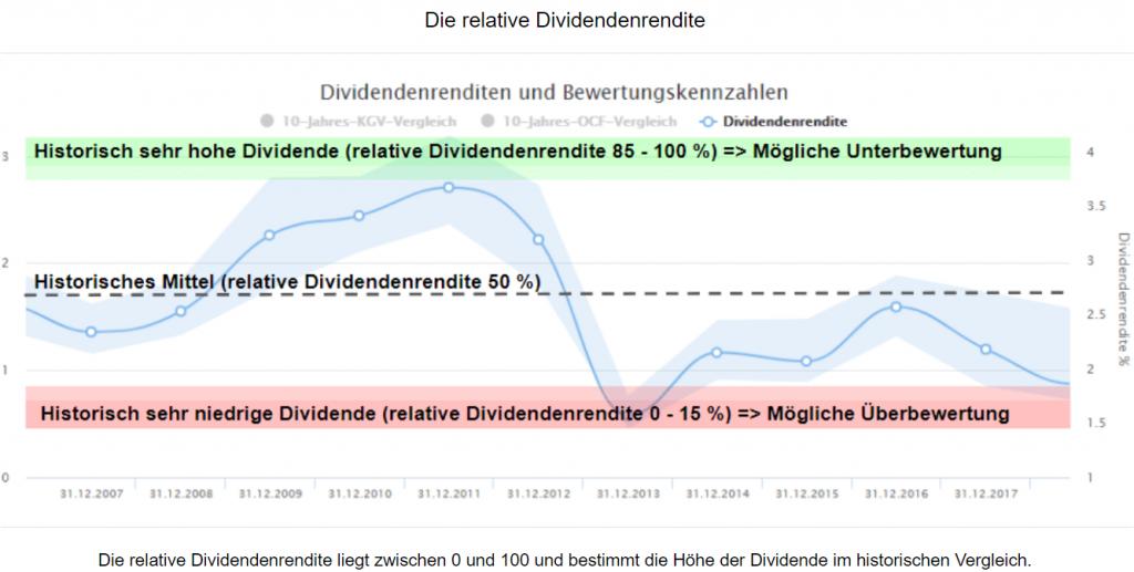 relative Dividendenrendite_allgemein