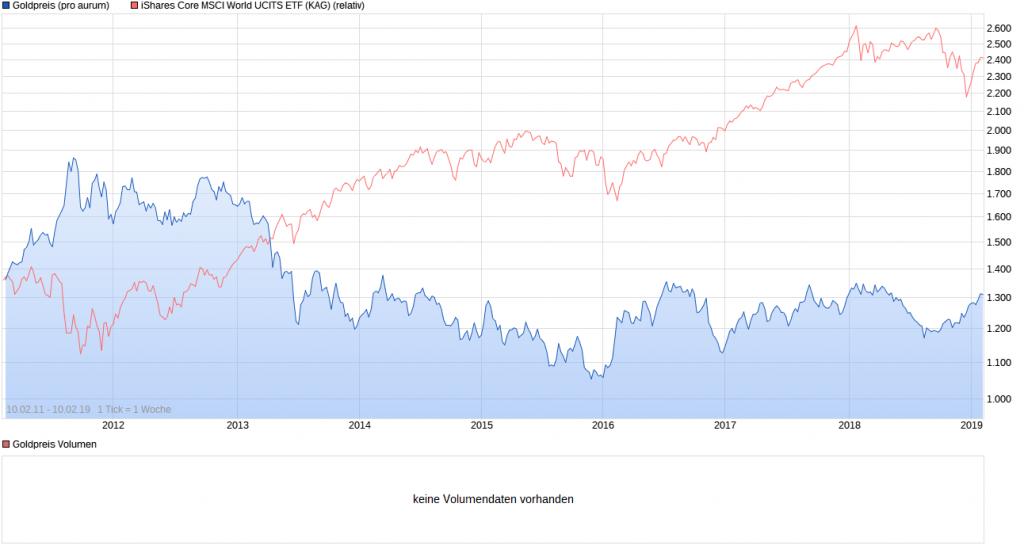 Vergleich Gold MSCI World