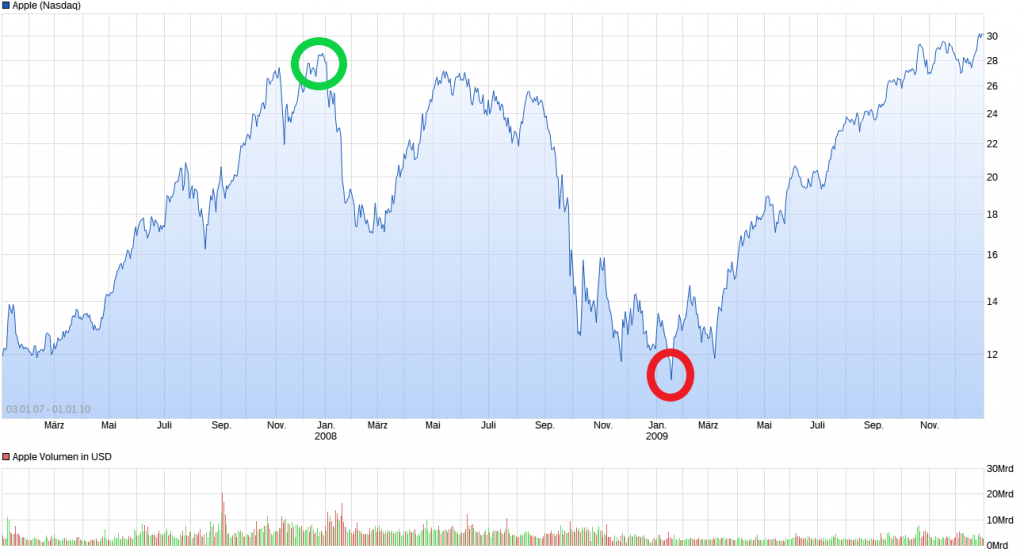Apple_Finanzkrise