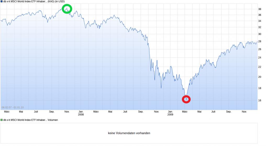 MSCI World_Finanzkrise