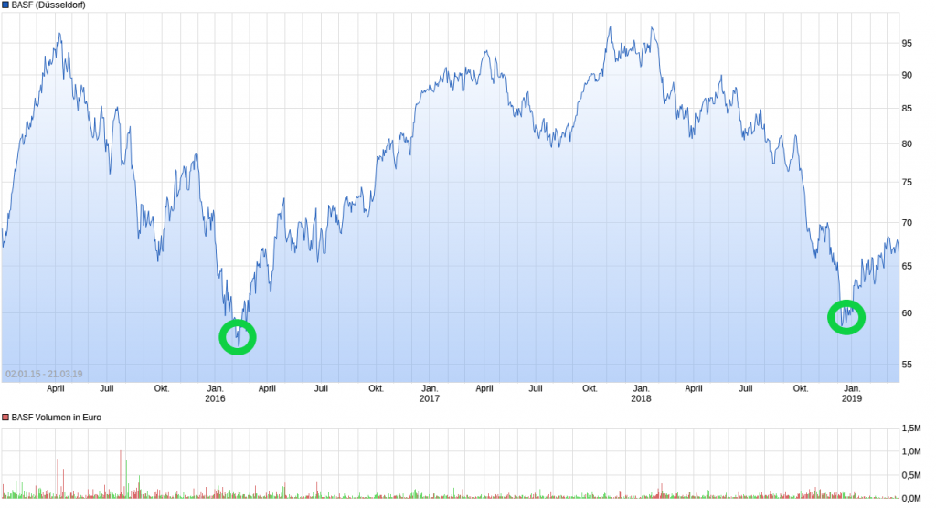 Chart_BASF_DA