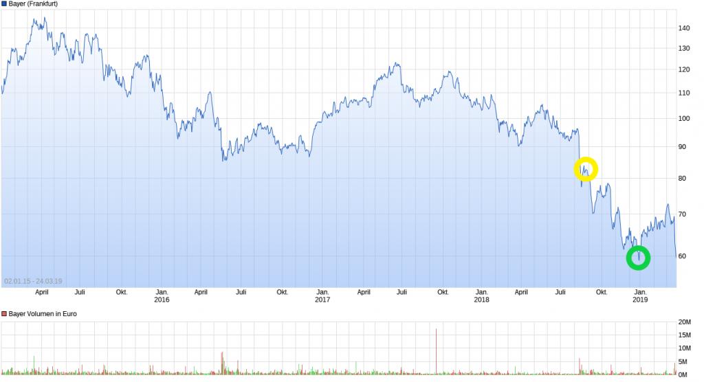 Chart_Bayer_DA