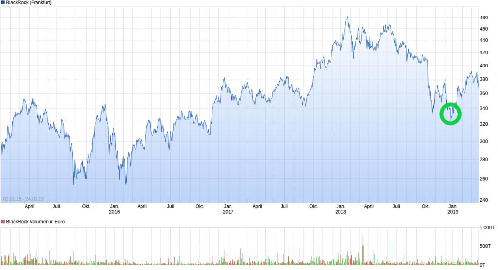 Chart_Blackrock_DA