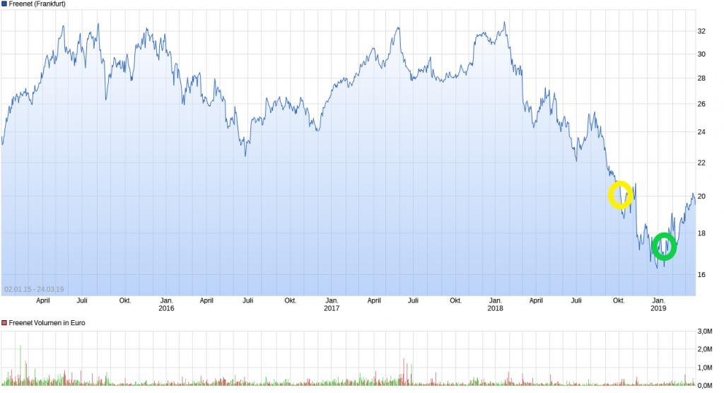 Chart_Freenet_DA