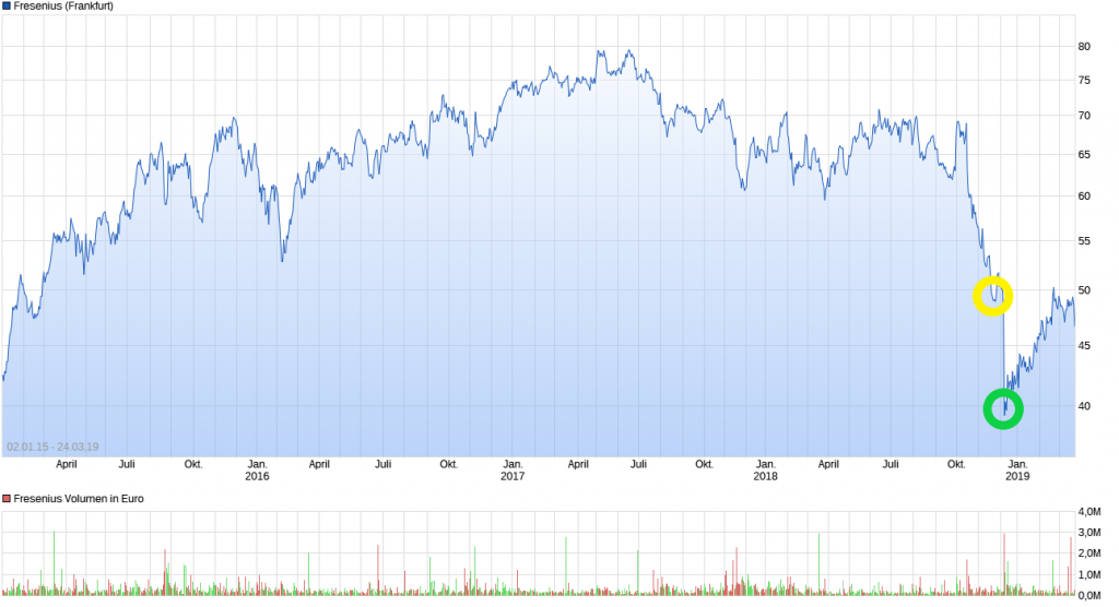 Chart_Fresenius_DA