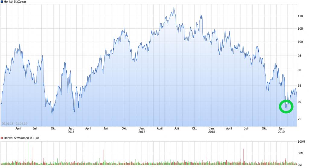 Chart_Henkel_DA