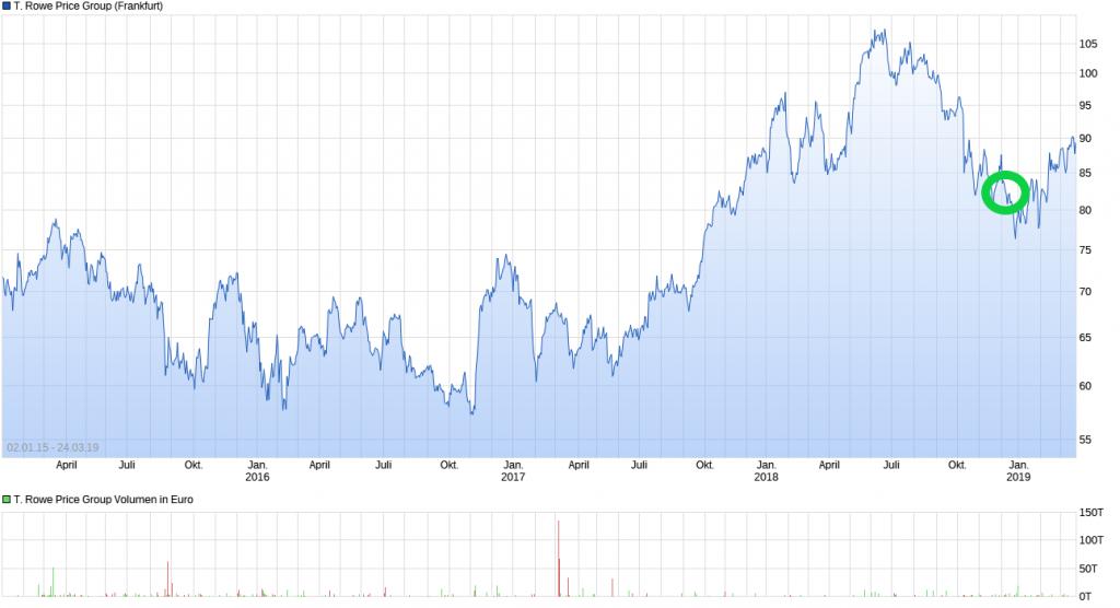Chart_TRowe_DA