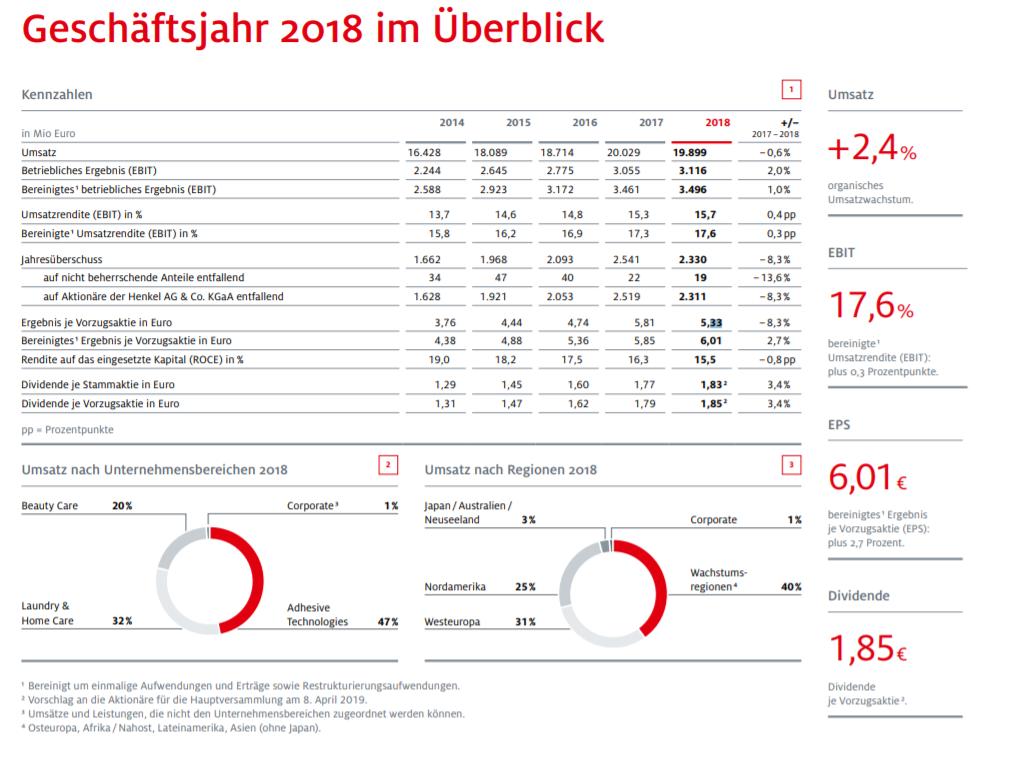 Henkel_Geschaeftsjahr 2018