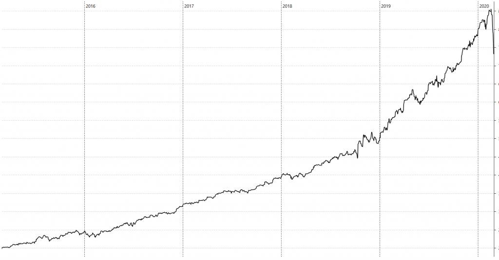 Meine Vermögensentwicklung 2015-2020